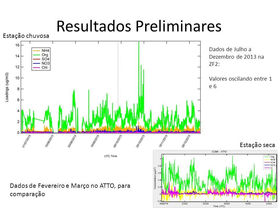 Resultados Preliminares Dados de Julho a Dezembro de 2013 na ZF2: Valores oscilando entre 1 e 6 Dados de Fevereiro e Março no ATTO, para comparação Estação chuvosa Estação seca
