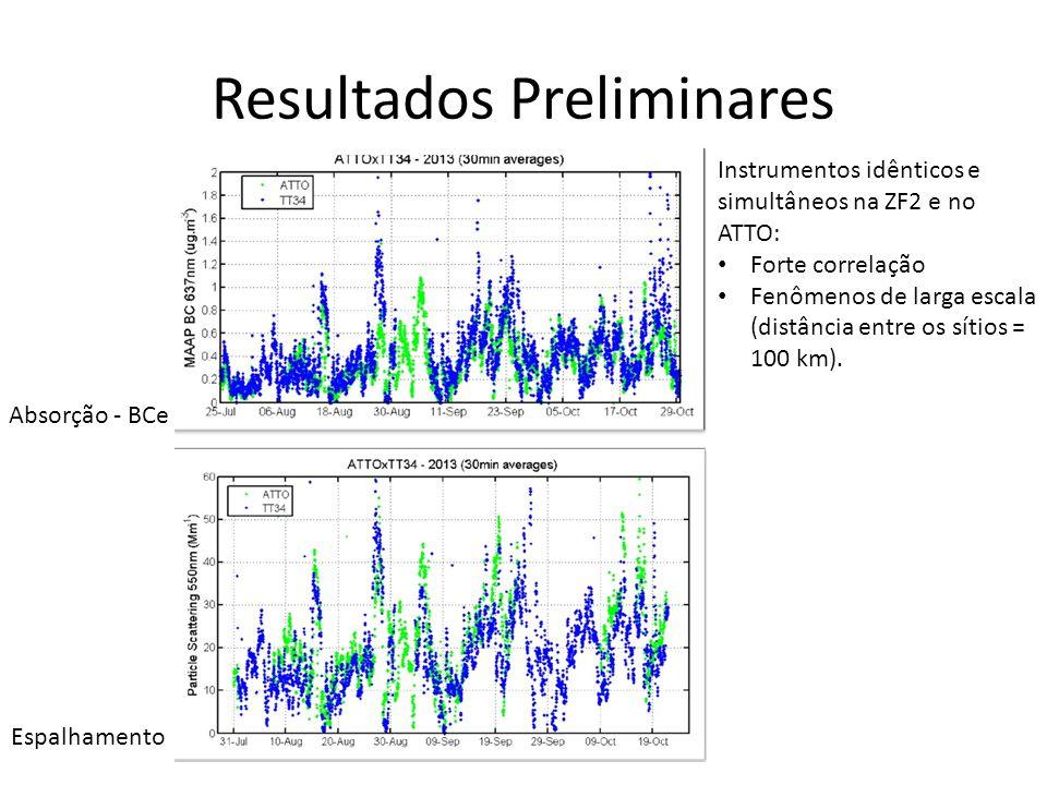Resultados Preliminares Instrumentos idênticos e simultâneos na ZF2 e no ATTO: Forte correlação Fenômenos de larga escala (distância entre os sítios = 100 km).