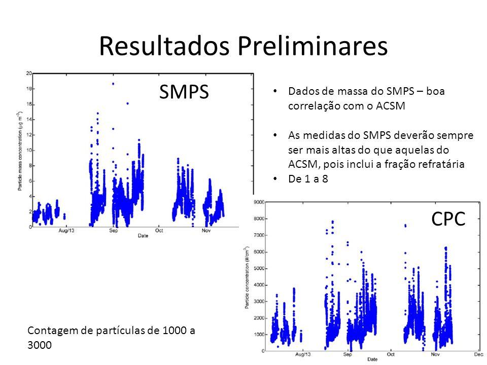 Resultados Preliminares SMPS CPC Dados de massa do SMPS – boa correlação com o ACSM As medidas do SMPS deverão sempre ser mais altas do que aquelas do ACSM, pois inclui a fração refratária De 1 a 8 Contagem de partículas de 1000 a 3000