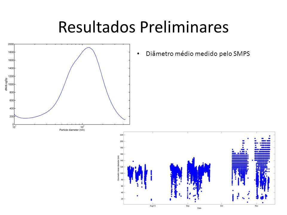 Resultados Preliminares Diâmetro médio medido pelo SMPS