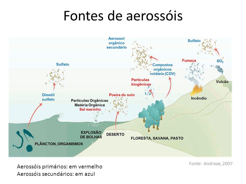 Fontes de aerossóis Aerossóis primários: em vermelho Aerossóis secundários: em azul Fonte: Andreae, 2007