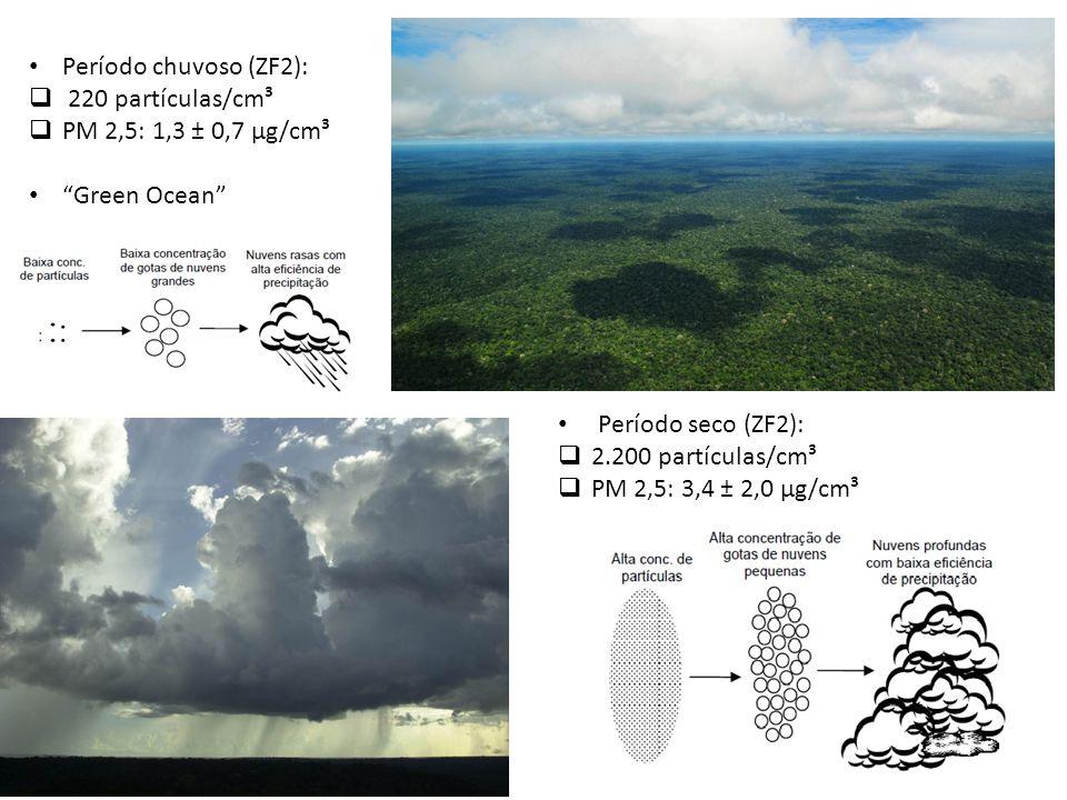 Período chuvoso (ZF2):  220 partículas/cm³  PM 2,5: 1,3 ± 0,7 µg/cm³ Green Ocean Período seco (ZF2):  2.200 partículas/cm³  PM 2,5: 3,4 ± 2,0 µg/cm³
