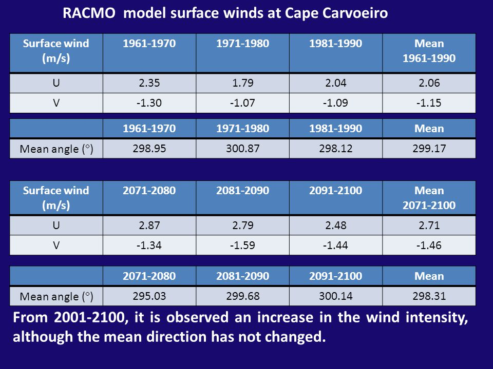 RACMO model surface winds at Cape Carvoeiro From 2001-2100, it is observed an increase in the wind intensity, although the mean direction has not changed.