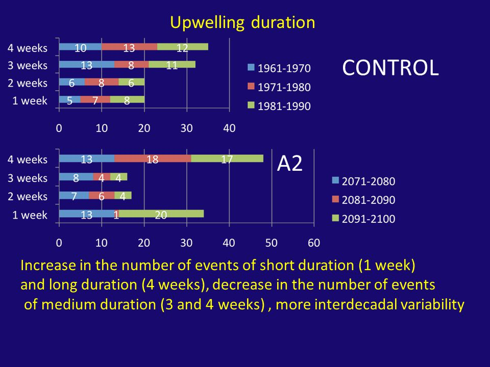 Increase in the number of events of short duration (1 week) and long duration (4 weeks), decrease in the number of events of medium duration (3 and 4 weeks), more interdecadal variability CONTROL A2 Upwelling duration