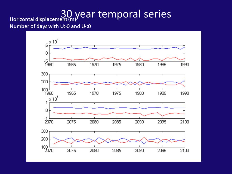 30 year temporal series Horizontal displacement (m) Number of days with U>0 and U<0