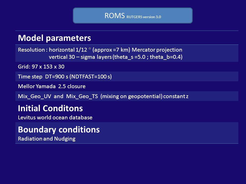 Mean1961-19902070-2100 eastward horizontal displacement (m) 4.2793e+053.9527e+05 westward horizontal displacement (m) -7.2722e+05-8.2122e+05 N  of days with U>0 167.56155.40 N  of days with U<0 192.69204.85 ROMS forced with RACMO