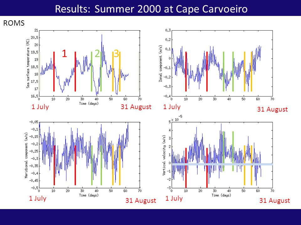 Sea surface height at cape Cape Carvoeiro 2000 1 July31 August ROMS