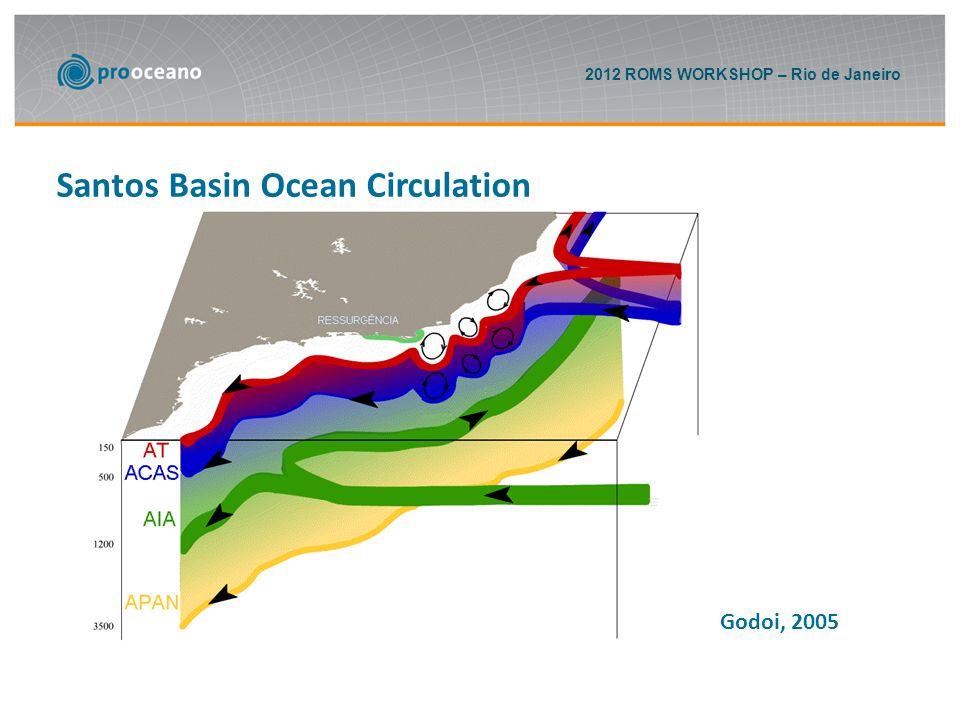2012 ROMS WORKSHOP – Rio de Janeiro Santos Basin Ocean Circulation Mattos, 2006