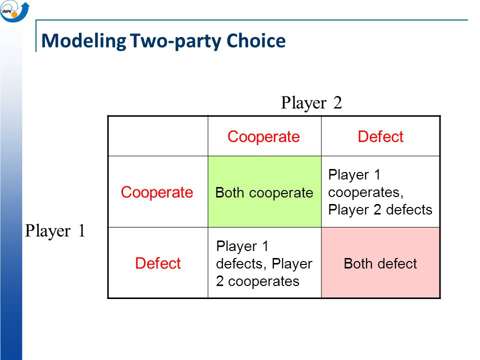 CooperateDefect Cooperate Defect Player 1 defects, Player 2 cooperates Player 2 Player 1 Modeling Two-party Choice