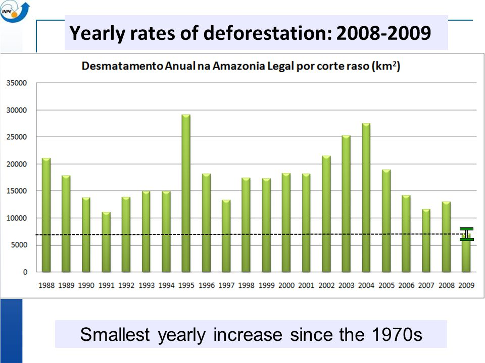 Smallest yearly increase since the 1970s Yearly rates of deforestation: 2008-2009