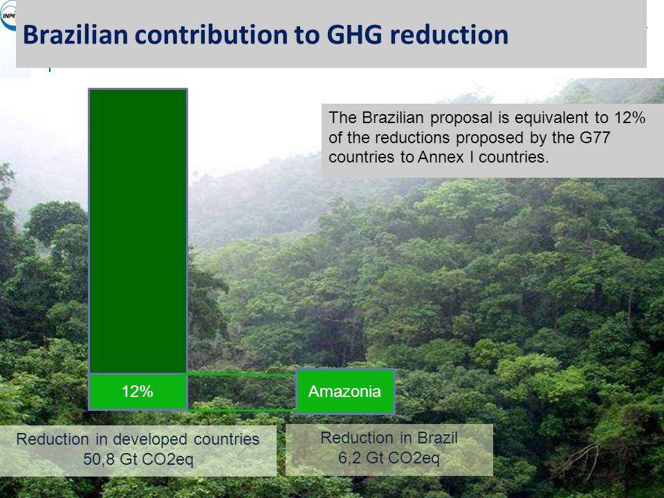 Contribuição brasileira para as emissões globais Amazonia Redução anunciada pelos países desenvolvidos 30,5 Gt CO2eq Os países desenvolvidos (Anexo I) propõem-se a cortar emissões em 15% com relação a 1990.