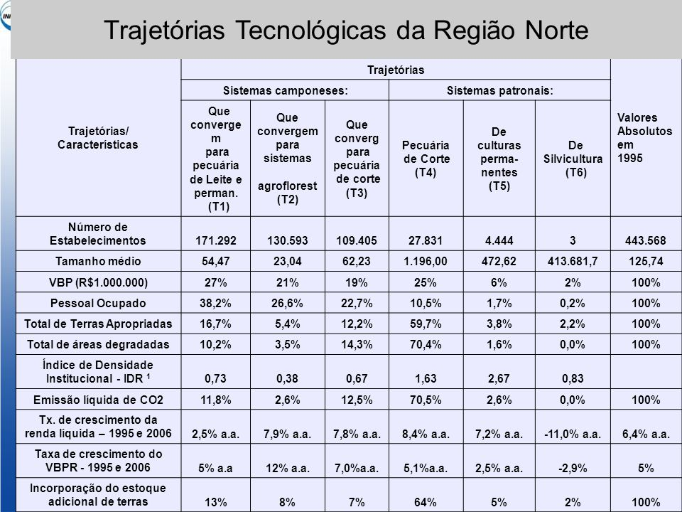 Trajetórias Tecnológicas da Região Norte T4: Pecuária de corte T1: Pecuária de leite T5: Cultura permanente T2: Agroflorestais T6: Silvicultura T3: Pe