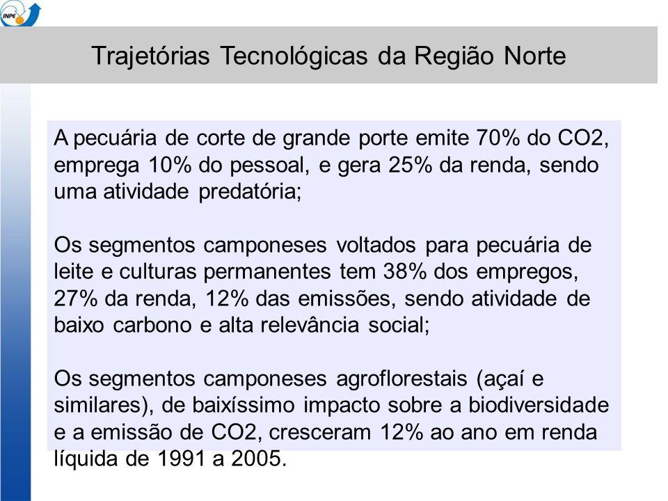 Trajetórias/ Características Trajetórias Valores Absolutos em 1995 Sistemas camponeses:Sistemas patronais: Que converge m para pecuária de Leite e per