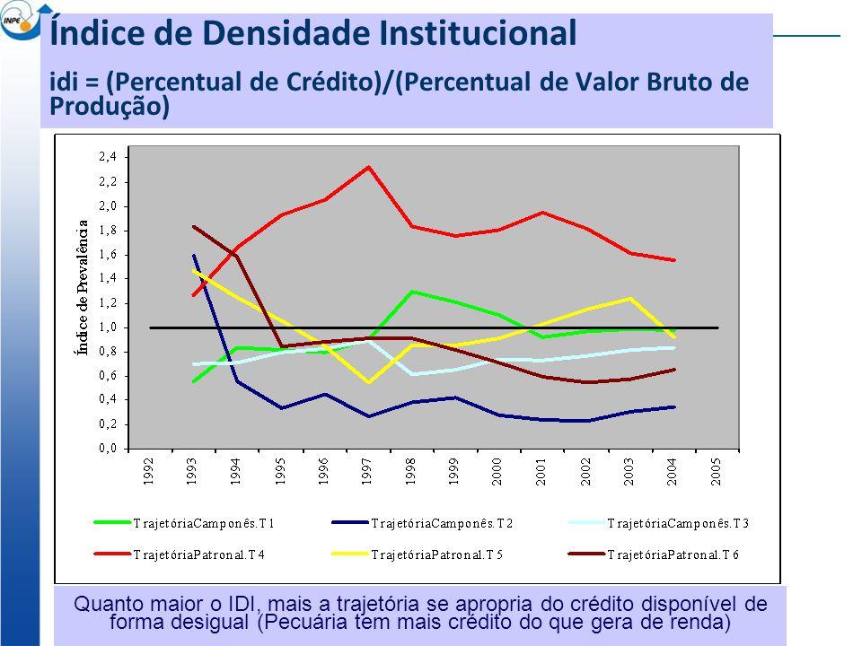 Índice de Densidade Institucional idi = (Percentual de Crédito)/(Percentual de Valor Bruto de Produção) Quanto maior o IDI, mais a trajetória se apropria do crédito disponível de forma desigual (Pecuária tem mais crédito do que gera de renda)