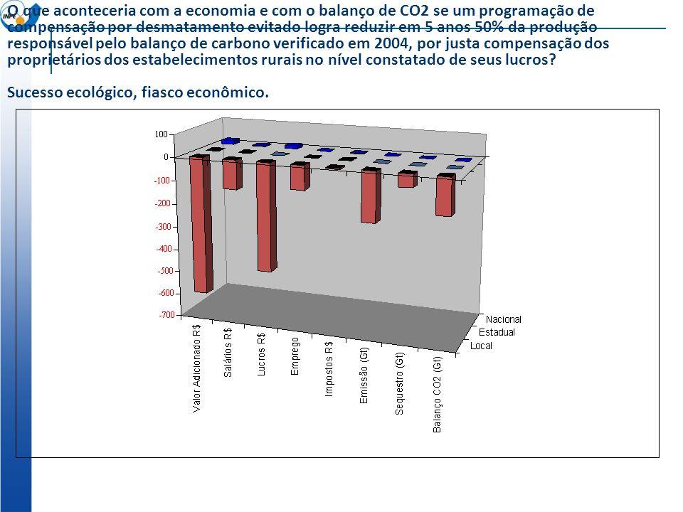 Índice de Densidade Institucional idi = (Percentual de Crédito)/(Percentual de Valor Bruto de Produção) Quanto maior o IDI, mais a trajetória se aprop