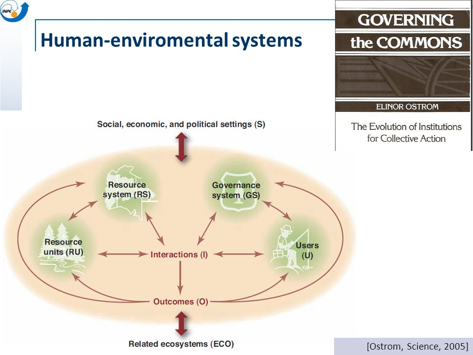 Modelling and Public Policy System Ecology Economy Politics Scenarios Decision Maker Desired System State External Influences Policy Options