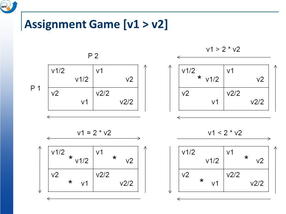 F(2)/2 F(1) w F(1) w F(2)/2 F(1) w F(1) w Appropriation Externality [F(1) > w] F(2)/2 F(1) w F(1) w P 2 P 1 w > F(2)/2 * * w < F(2)/2 * * Invest ~Inve