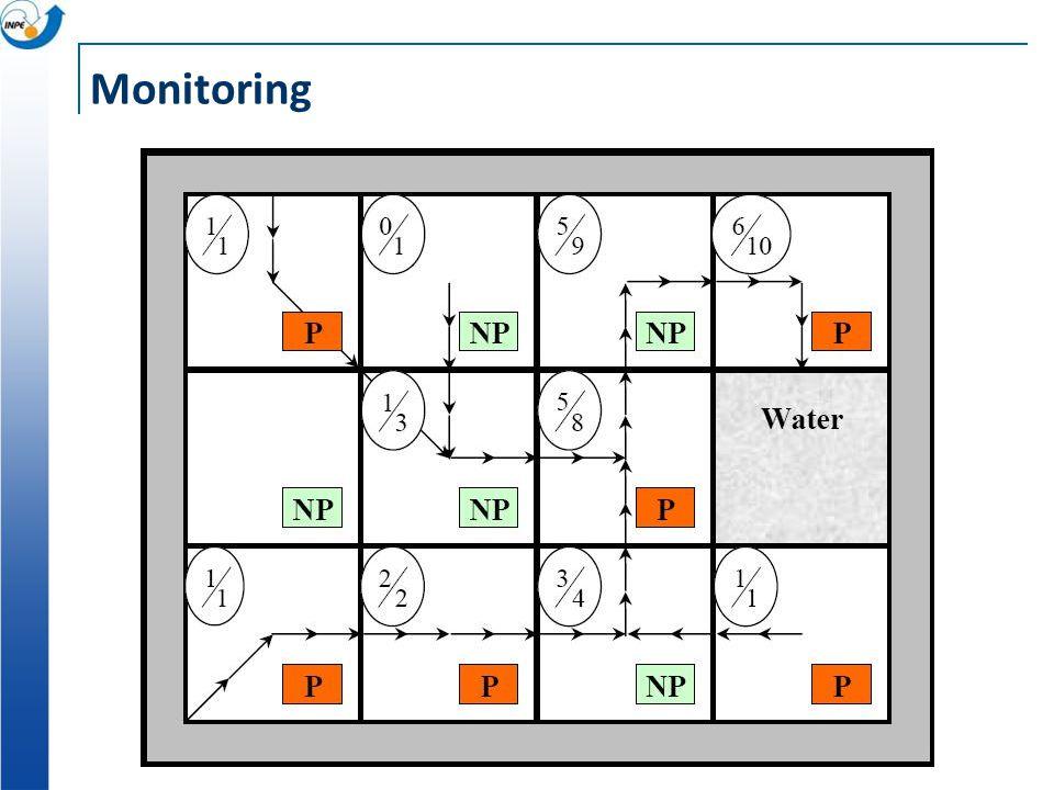 0 -C 0 B – P(F + B) PM-(C+(1-P)/B) B -B 0 -C 0 B – P(F + B) PM-(C+(1-P)/B) B -B 0 -C 0 B – P(F + B) PM-(C+(1-P)/B) B -B Monitoring B < P(F+B) * * B >