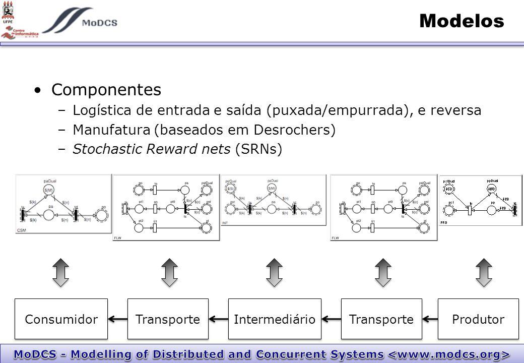 Modelos Produtor Intermediário Transporte Consumidor Componentes –Logística de entrada e saída (puxada/empurrada), e reversa –Manufatura (baseados em Desrochers) –Stochastic Reward nets (SRNs)