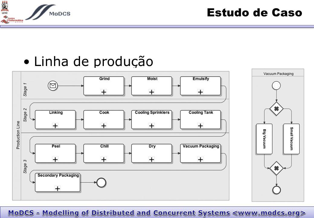 Linha de produção Estudo de Caso