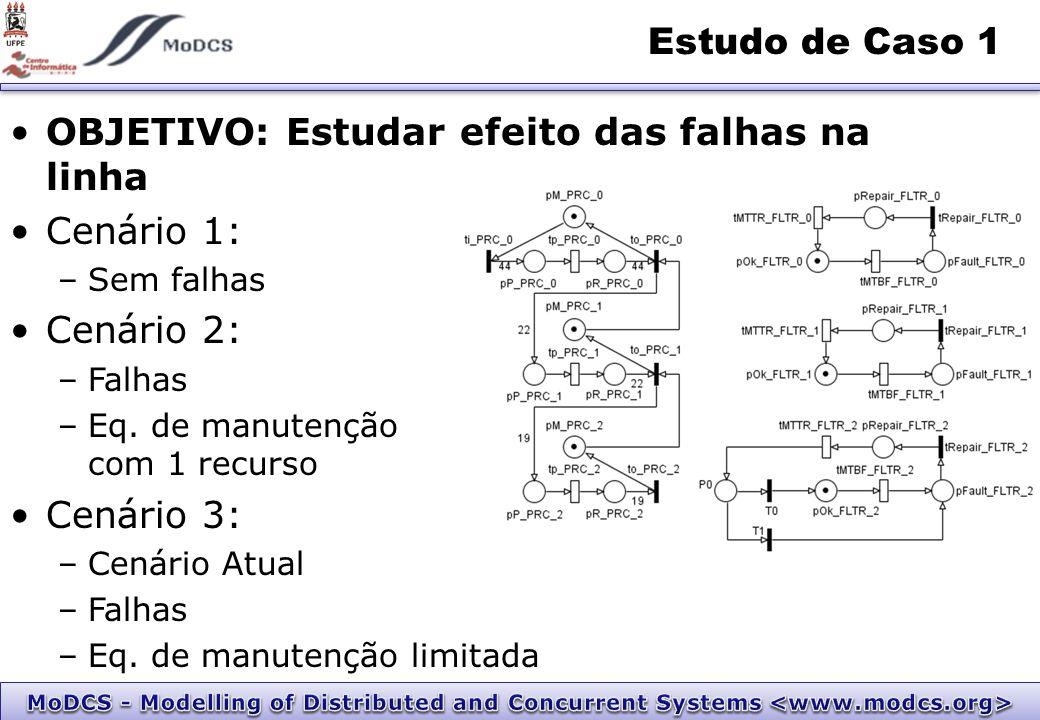 OBJETIVO: Estudar efeito das falhas na linha Cenário 1: –Sem falhas Cenário 2: –Falhas –Eq.