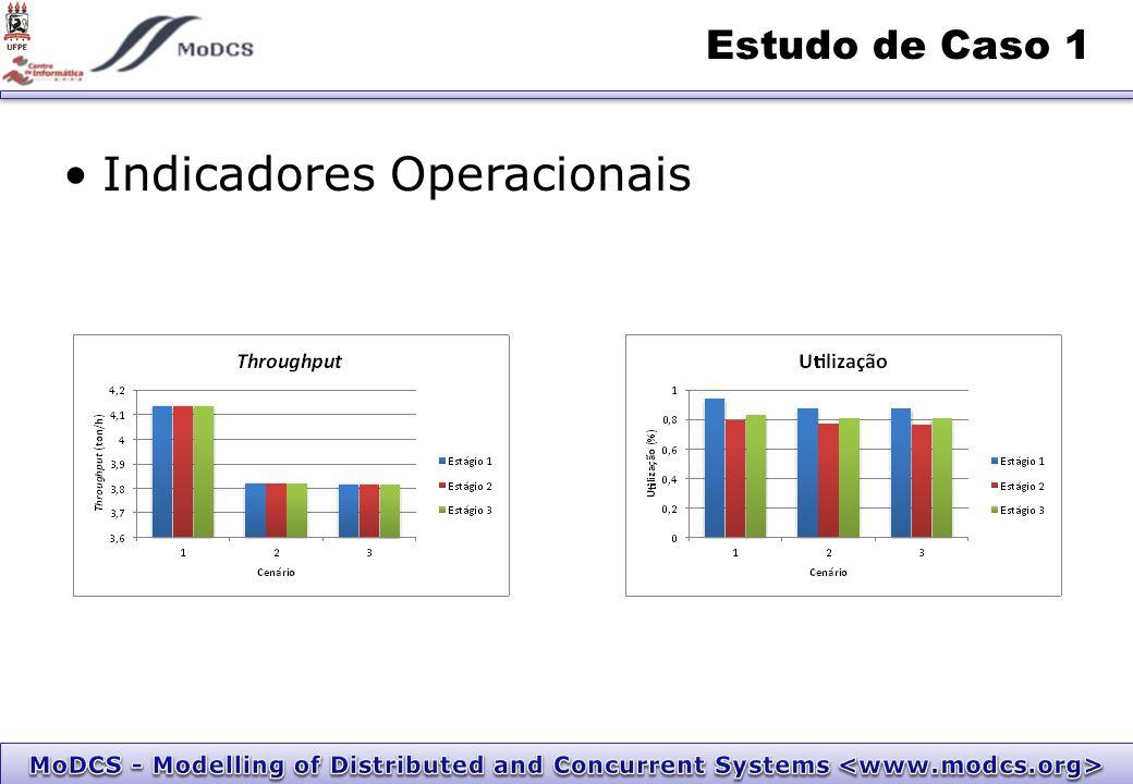 Indicadores Operacionais Estudo de Caso 1