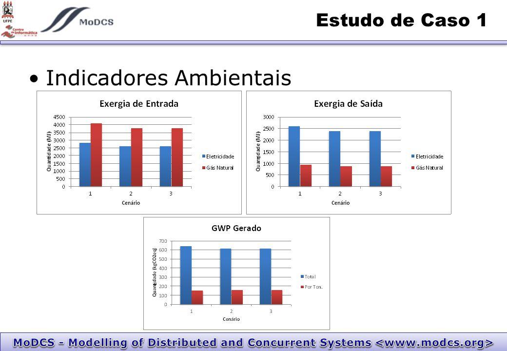 Indicadores Ambientais Estudo de Caso 1