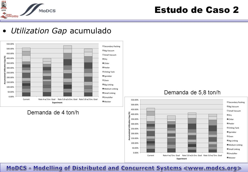 Utilization Gap acumulado Estudo de Caso 2 Demanda de 4 ton/h Demanda de 5,8 ton/h