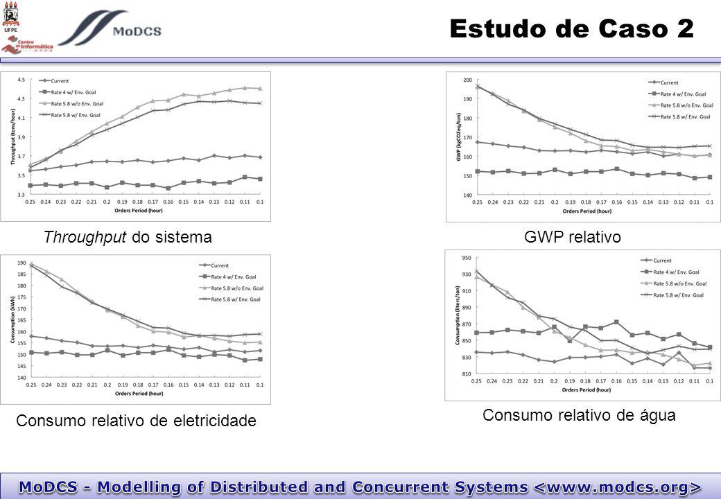 Estudo de Caso 2 Throughput do sistemaGWP relativo Consumo relativo de eletricidade Consumo relativo de água