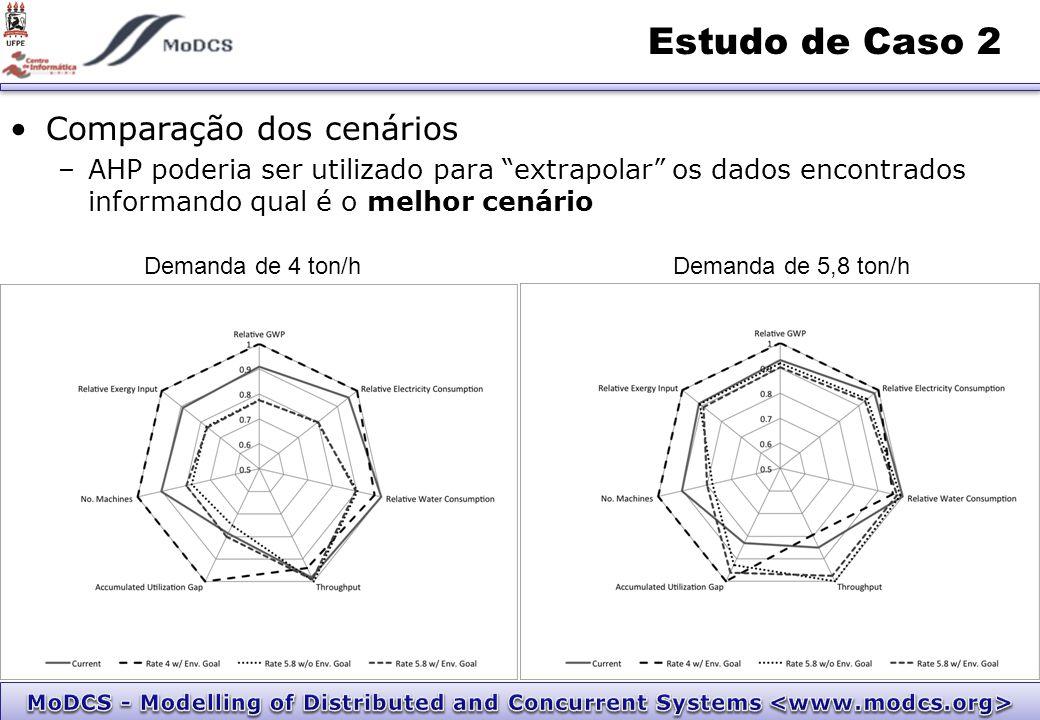 Comparação dos cenários –AHP poderia ser utilizado para extrapolar os dados encontrados informando qual é o melhor cenário Estudo de Caso 2 Demanda de 4 ton/hDemanda de 5,8 ton/h