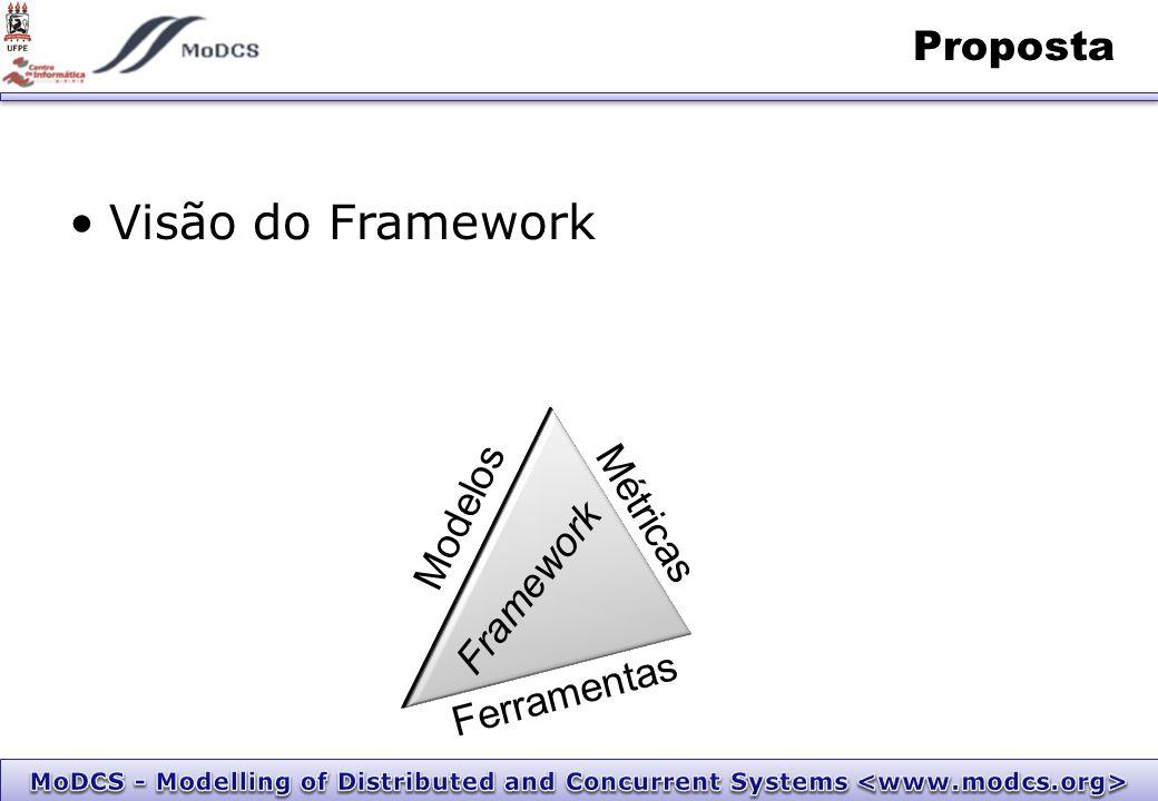 Visão do Framework Proposta Modelos Ferramentas Métricas Framework