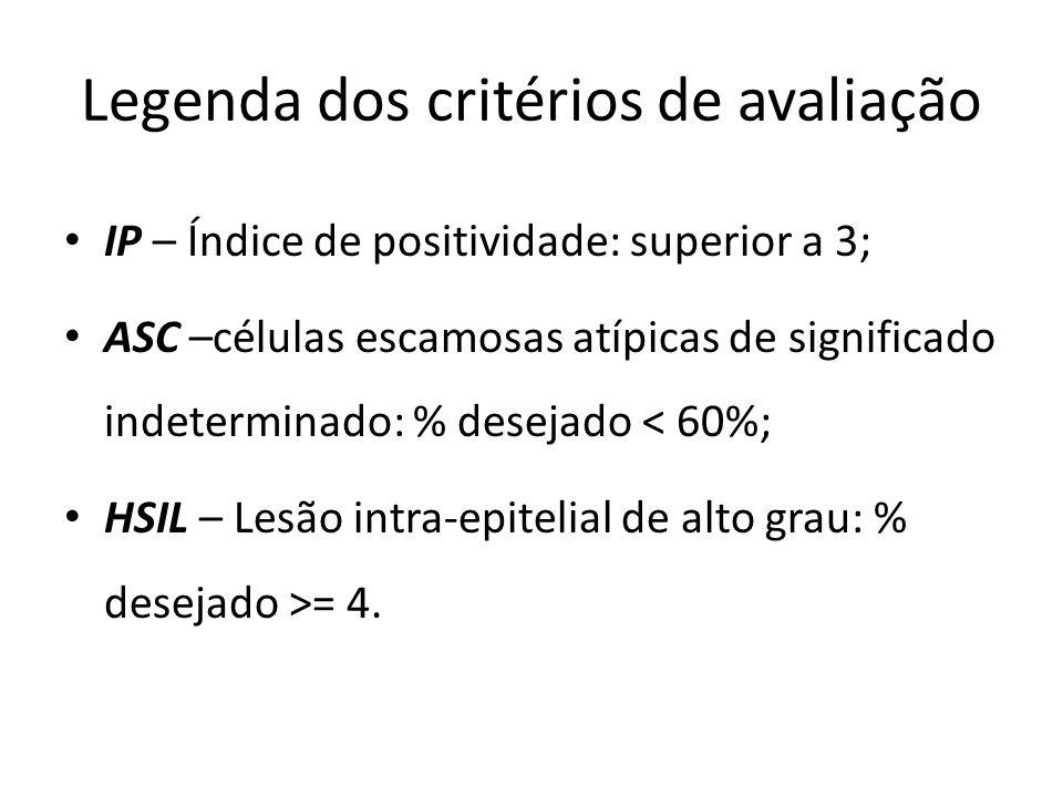 Legenda dos critérios de avaliação IP – Índice de positividade: superior a 3; ASC –células escamosas atípicas de significado indeterminado: % desejado