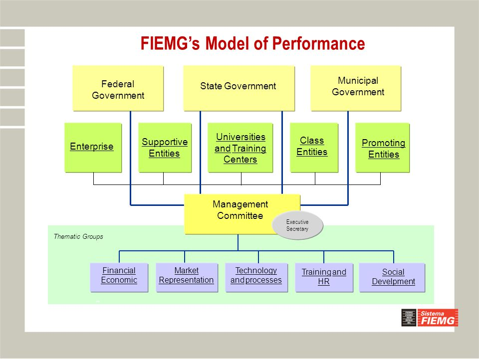 FIEMG's Model of Performance Enterprise Federal Government Municipal Government State Government Class Entities Universities and Training Centers Supportive Entities Promoting Entities WA Management Committee Executive Secretary Thematic Groups Financial Economic Market Representation Technology and processes Training and HR Social Develpment