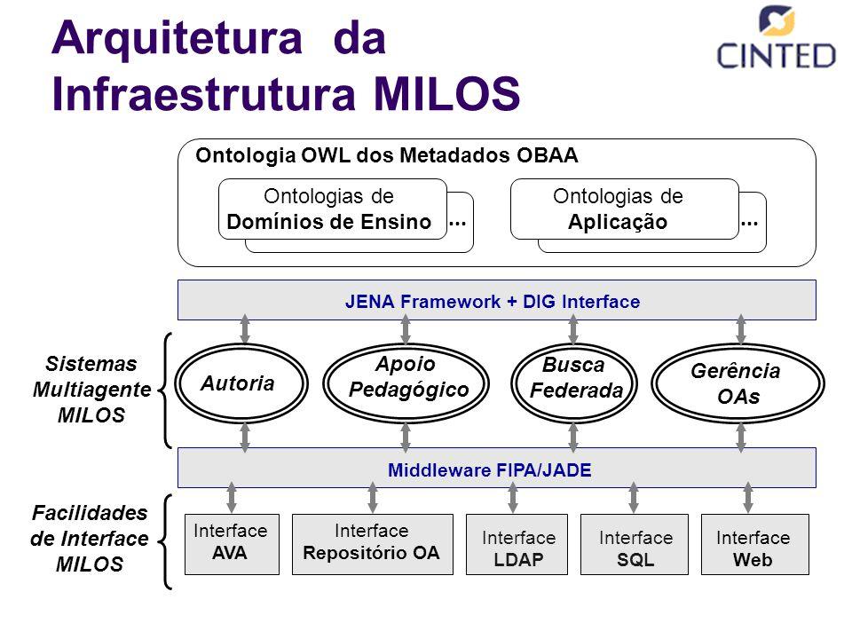Ontologia OWL dos Metadados OBAA Middleware FIPA/JADE JENA Framework + DIG Interface Arquitetura da Infraestrutura MILOS Autoria Apoio Pedagógico Busca Federada Gerência OAs Sistemas Multiagente MILOS Interface Web Interface SQL Interface LDAP Interface Repositório OA Facilidades de Interface MILOS Interface AVA Ontologias de Domínios de Ensino...