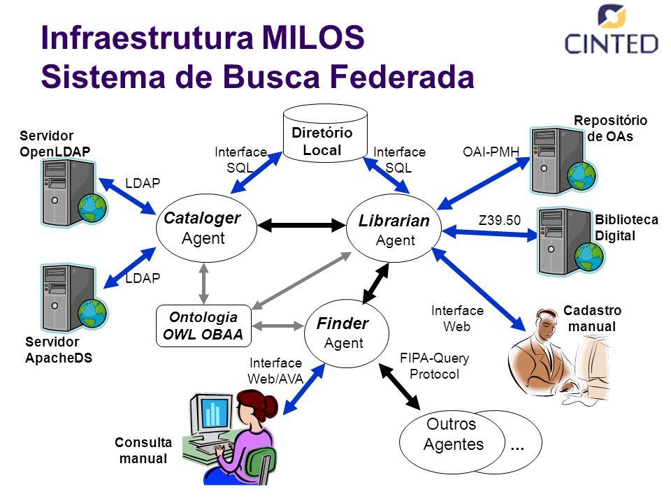 Infraestrutura MILOS Sistema de Busca Federada Librarian Agent Z39.50 Cadastro manual Biblioteca Digital OAI-PMH Interface Web Repositório de OAs Finder Agent Outros Agentes...