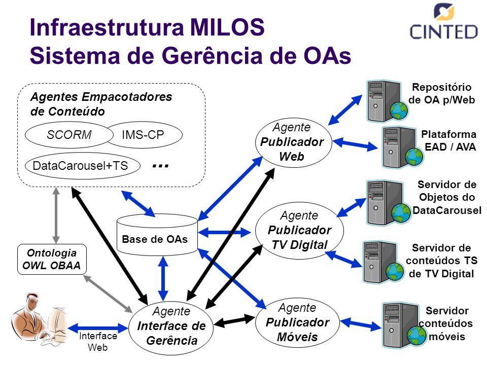 DataCarousel+TS Infraestrutura MILOS Sistema de Gerência de OAs Agente Publicador Web Base de OAs Agente Publicador TV Digital Agente Publicador Móveis Repositório de OA p/Web Servidor de Objetos do DataCarousel Servidor conteúdos móveis Servidor de conteúdos TS de TV Digital Plataforma EAD / AVA IMS-CP SCORM Agentes Empacotadores de Conteúdo...