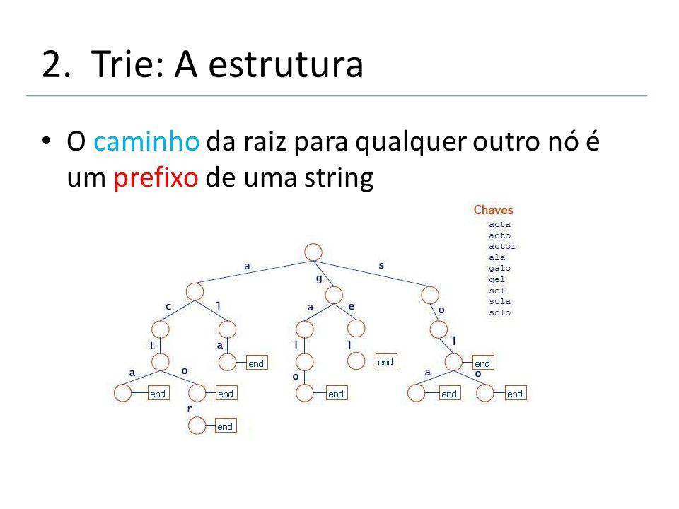 O caminho da raiz para qualquer outro nó é um prefixo de uma string 2. Trie: A estrutura
