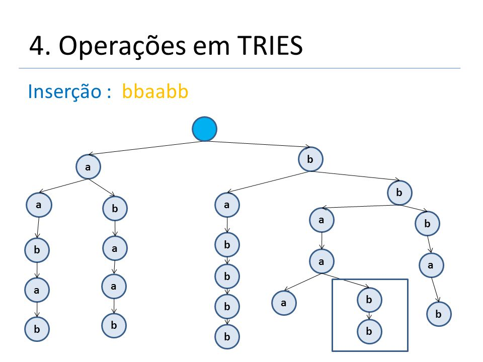 4. Operações em TRIES Inserção : bbaabb a a b b a a b a a b b b a b a b a a b b b b b b