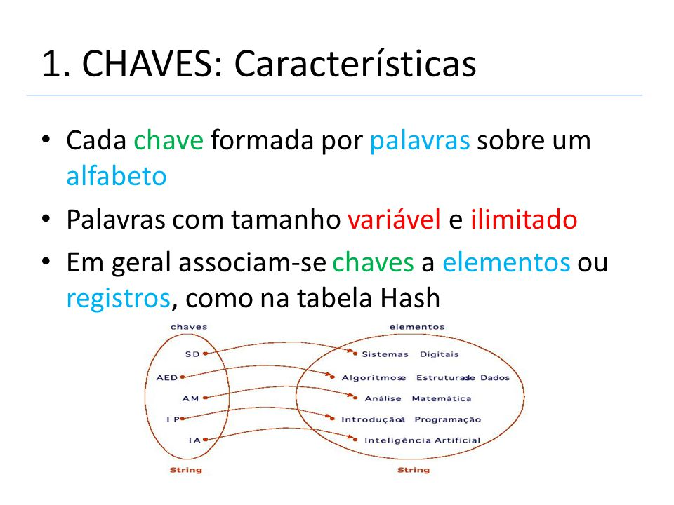 1. CHAVES: Características Cada chave formada por palavras sobre um alfabeto Palavras com tamanho variável e ilimitado Em geral associam-se chaves a e