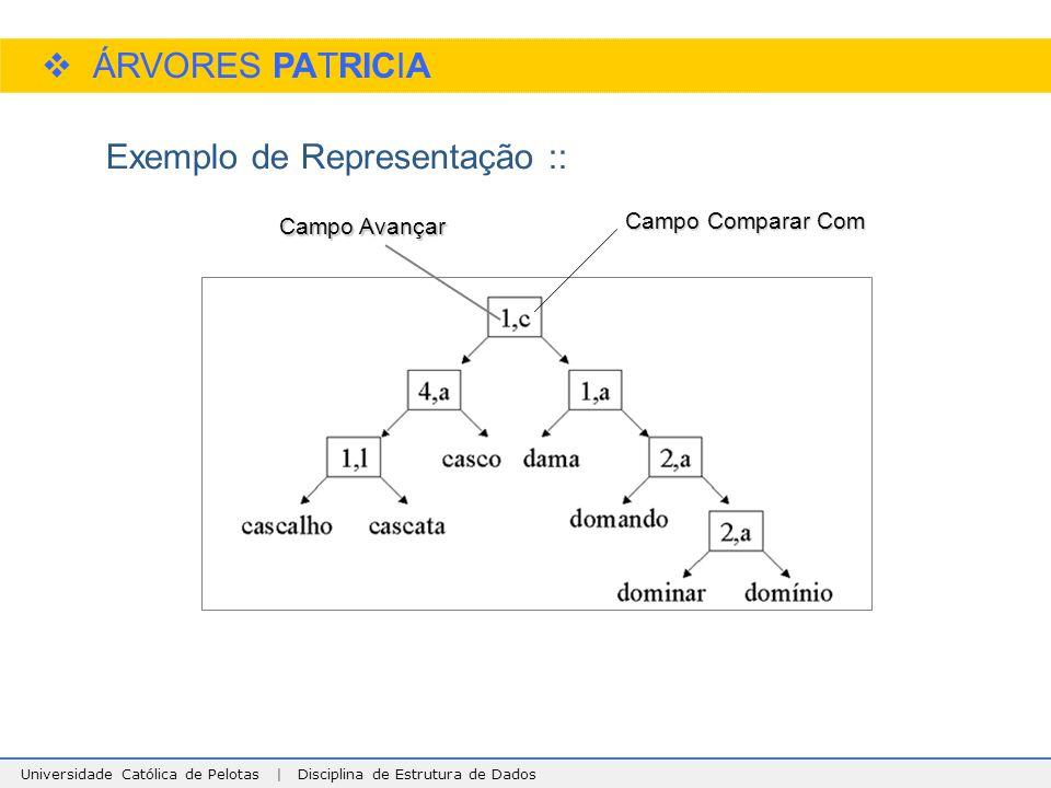 Universidade Católica de Pelotas | Disciplina de Estrutura de Dados  ÁRVORES PATRICIA Exemplo de Representação :: Campo Avançar Campo Comparar Com