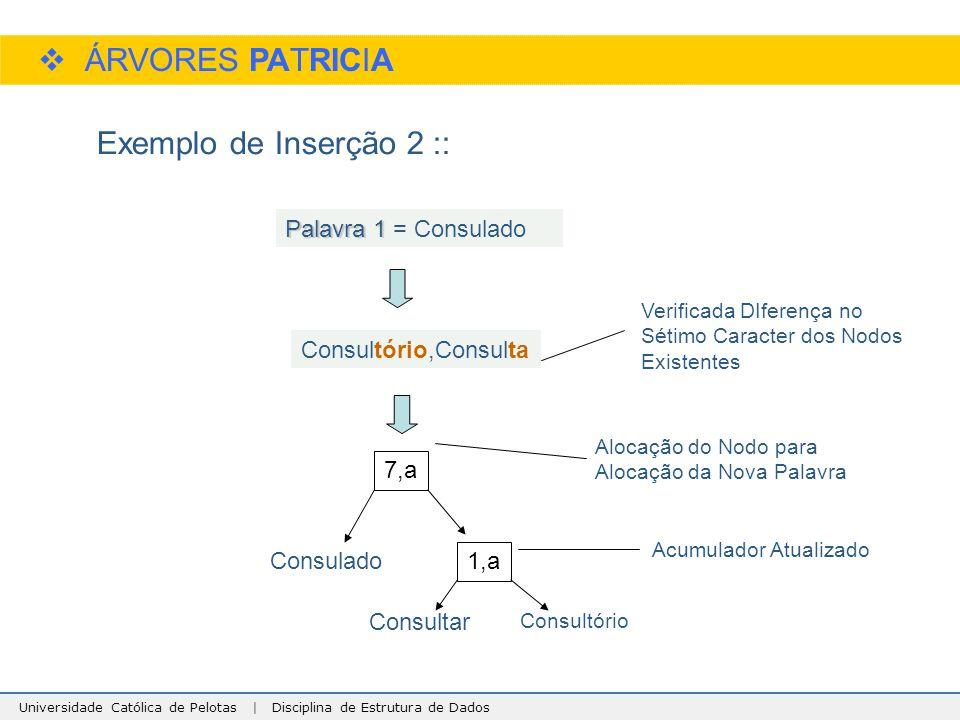 Universidade Católica de Pelotas | Disciplina de Estrutura de Dados  ÁRVORES PATRICIA Exemplo de Inserção 2 :: Palavra 1 Palavra 1 = Consulado Consul