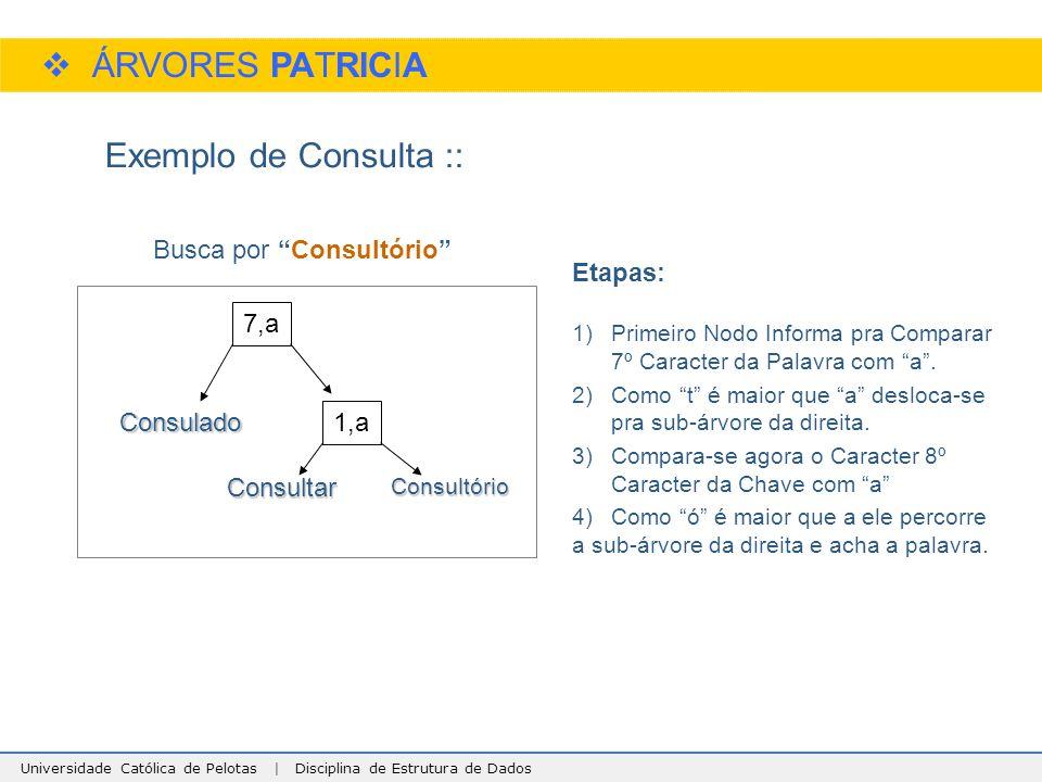 Universidade Católica de Pelotas | Disciplina de Estrutura de Dados  ÁRVORES PATRICIA Exemplo de Consulta :: 7,a Consulado Consultório 1,a Consultar