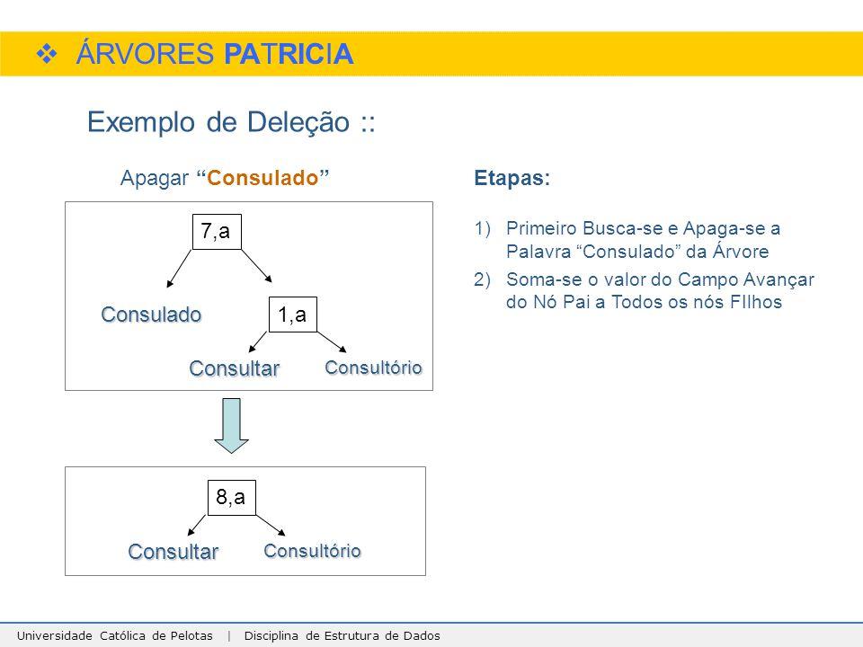 Universidade Católica de Pelotas | Disciplina de Estrutura de Dados  ÁRVORES PATRICIA Exemplo de Deleção :: Consulado Consultório 1,a Consultar 7,a C