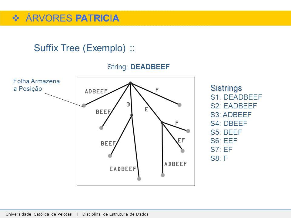 Universidade Católica de Pelotas | Disciplina de Estrutura de Dados  ÁRVORES PATRICIA Suffix Tree (Exemplo) :: String: DEADBEEF Sistrings S1: DEADBEE
