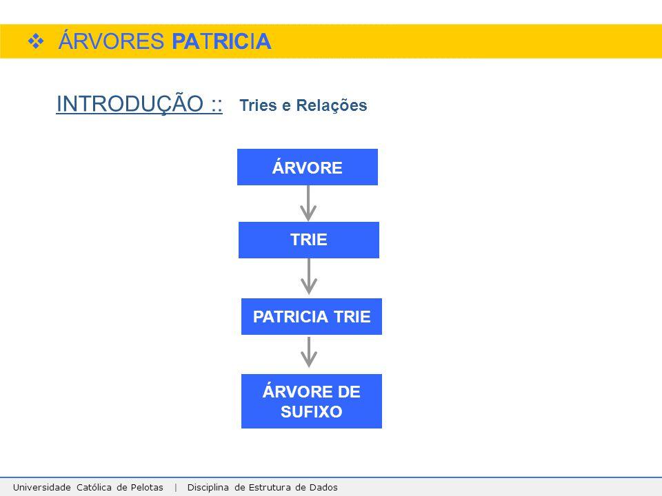 Universidade Católica de Pelotas | Disciplina de Estrutura de Dados  ÁRVORES PATRICIA INTRODUÇÃO :: ÁRVORE TRIE PATRICIA TRIE ÁRVORE DE SUFIXO Tries