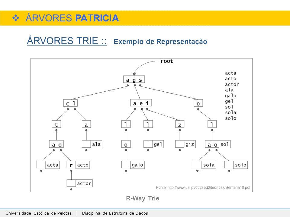 Universidade Católica de Pelotas | Disciplina de Estrutura de Dados  ÁRVORES PATRICIA ÁRVORES TRIE :: Exemplo de Representação R-Way Trie