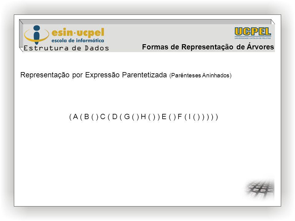Representação por Expressão Parentetizada (Parênteses Aninhados) ( A ( B ( ) C ( D ( G ( ) H ( ) ) E ( ) F ( I ( ) ) ) ) ) Formas de Representação de