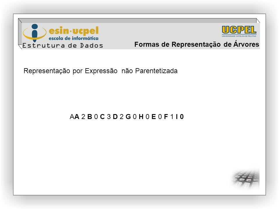 Representação por Expressão não Parentetizada AA 2 B 0 C 3 D 2 G 0 H 0 E 0 F 1 I 0 Formas de Representação de Árvores