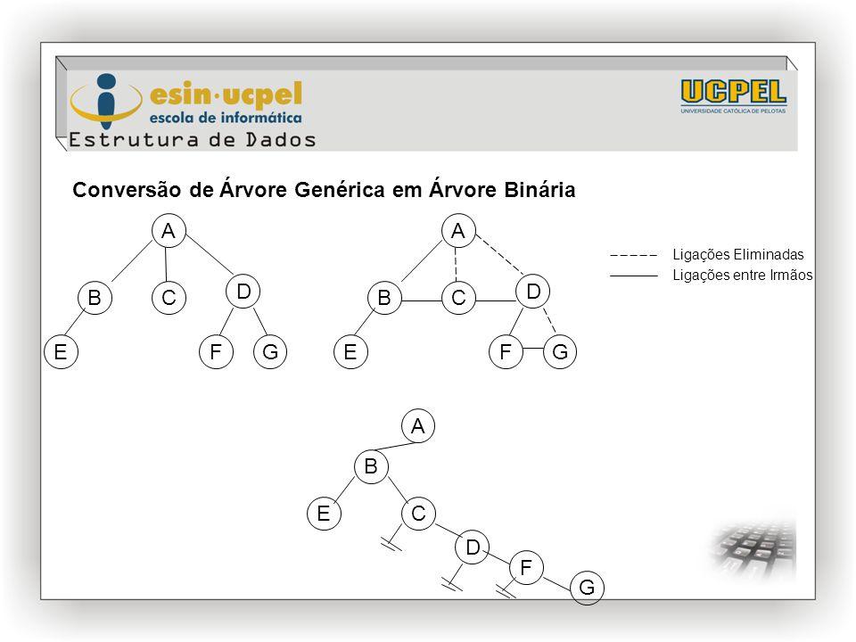 Conversão de Árvore Genérica em Árvore Binária B D E A FG CB D E A FG C Ligações Eliminadas Ligações entre Irmãos B D E A F G C