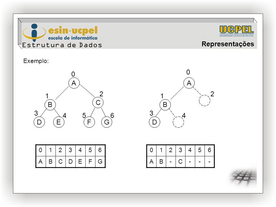 B C D A FG Exemplo: E 0 1 2 3 456 B D A 1 2 3 4 0 0123456 ABCDEFG 0123456 AB-C--- Representações
